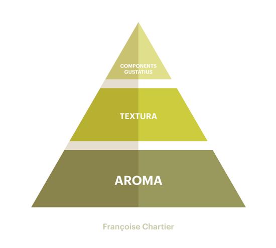 Piràmide de Chartier