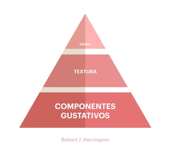 Pirámide de Harrington