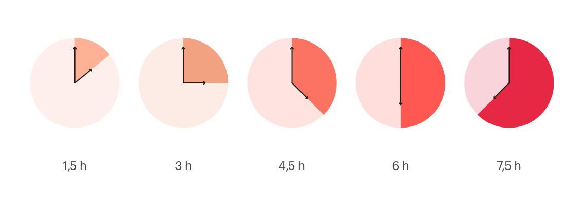 Color del vino según el tiempo de maceración con las pieles